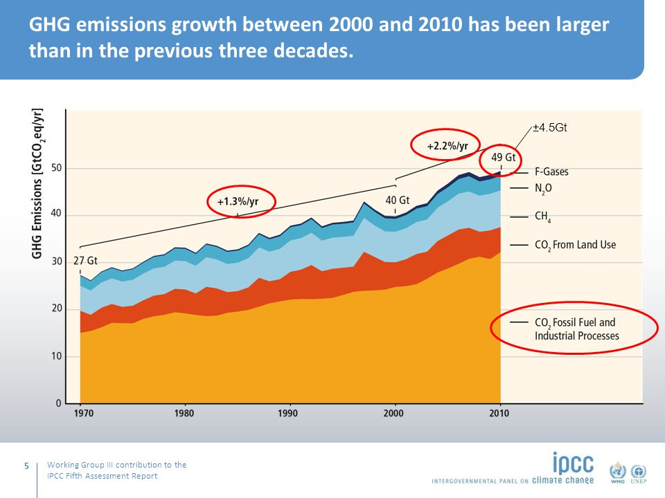 Working Group III contribution to the IPCC Fifth Assessment Report GHG emissions growth between 2000 and 2010 has been larger than in the previous three decades.