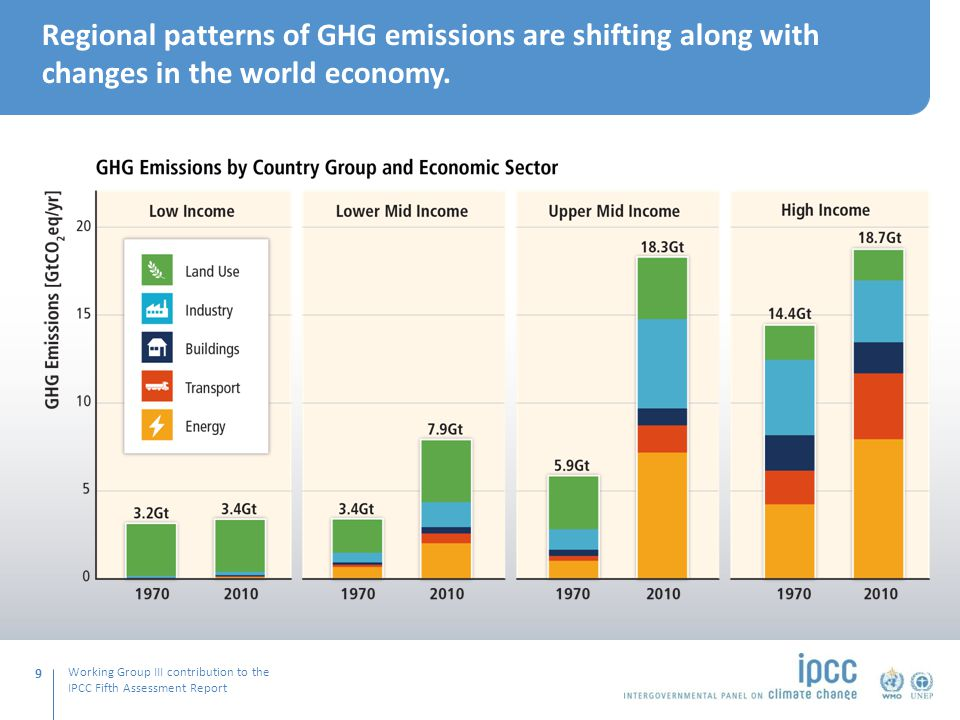 Working Group III contribution to the IPCC Fifth Assessment Report Regional patterns of GHG emissions are shifting along with changes in the world economy.