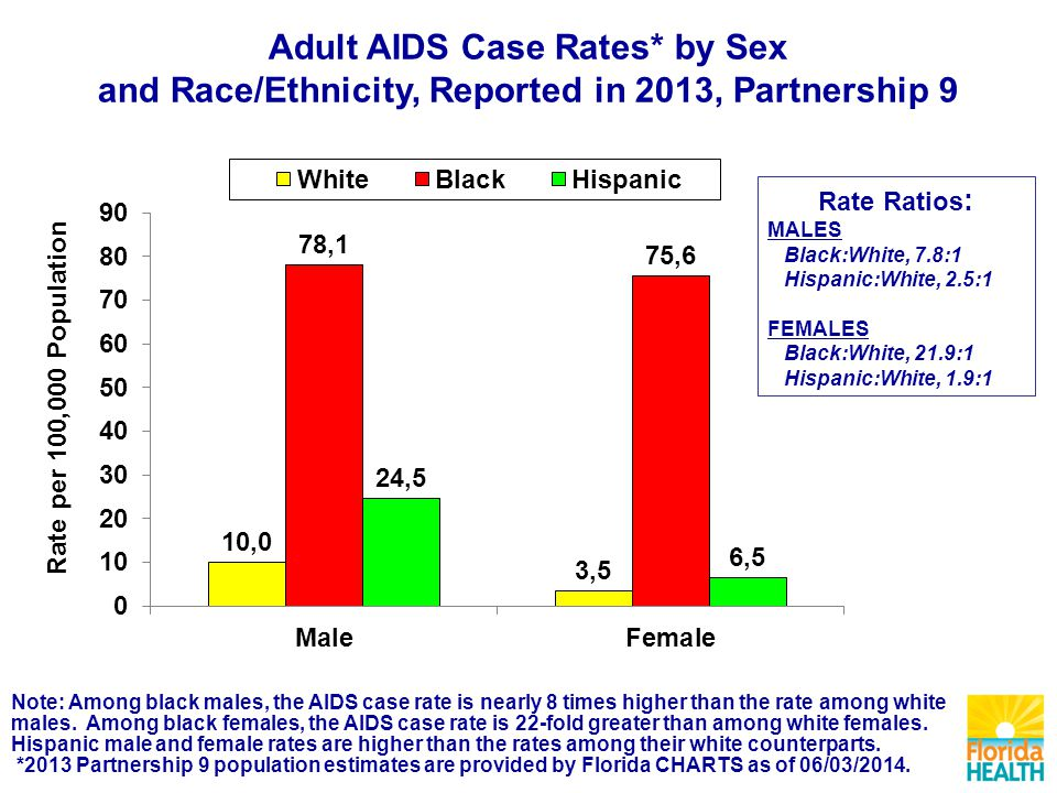 Note: Among black males, the AIDS case rate is nearly 8 times higher than the rate among white males.