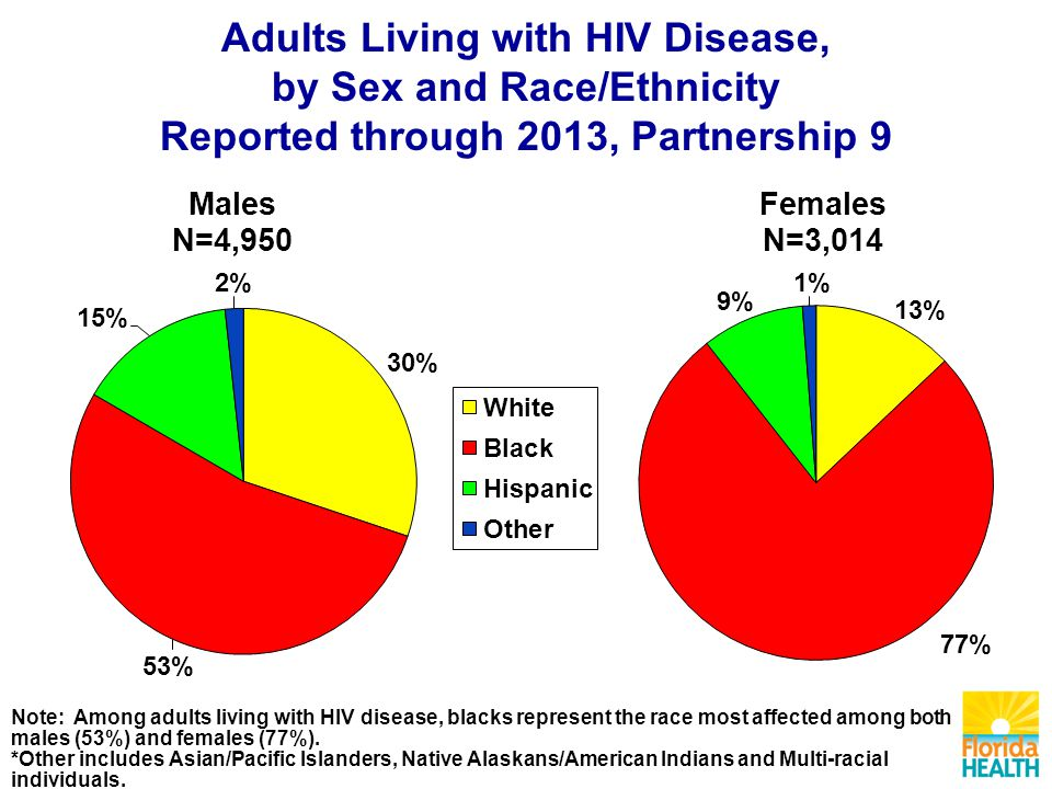Adults Living with HIV Disease, by Sex and Race/Ethnicity Reported through 2013, Partnership 9 Note: Among adults living with HIV disease, blacks represent the race most affected among both males (53%) and females (77%).