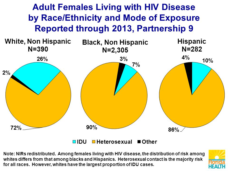 Adult Females Living with HIV Disease by Race/Ethnicity and Mode of Exposure Reported through 2013, Partnership 9 Note: NIRs redistributed.