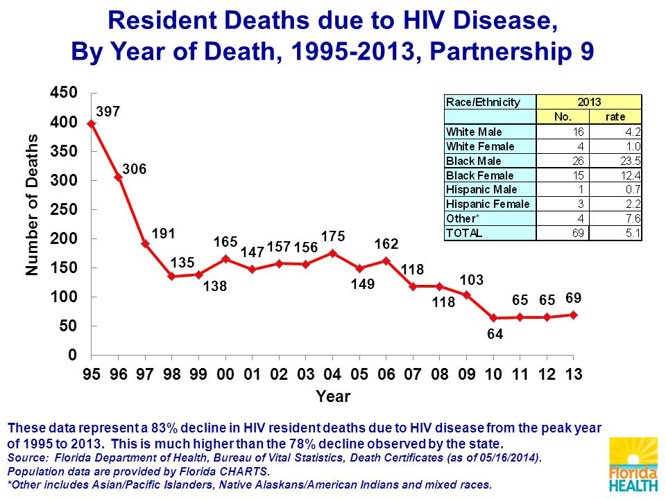 Resident Deaths due to HIV Disease, By Year of Death, , Partnership 9 These data represent a 83% decline in HIV resident deaths due to HIV disease from the peak year of 1995 to 2013.