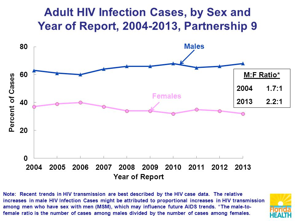 Note: Recent trends in HIV transmission are best described by the HIV case data.