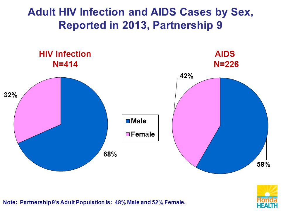 AIDS N=226 HIV Infection N=414 Note: Partnership 9's Adult Population is: 48% Male and 52% Female.