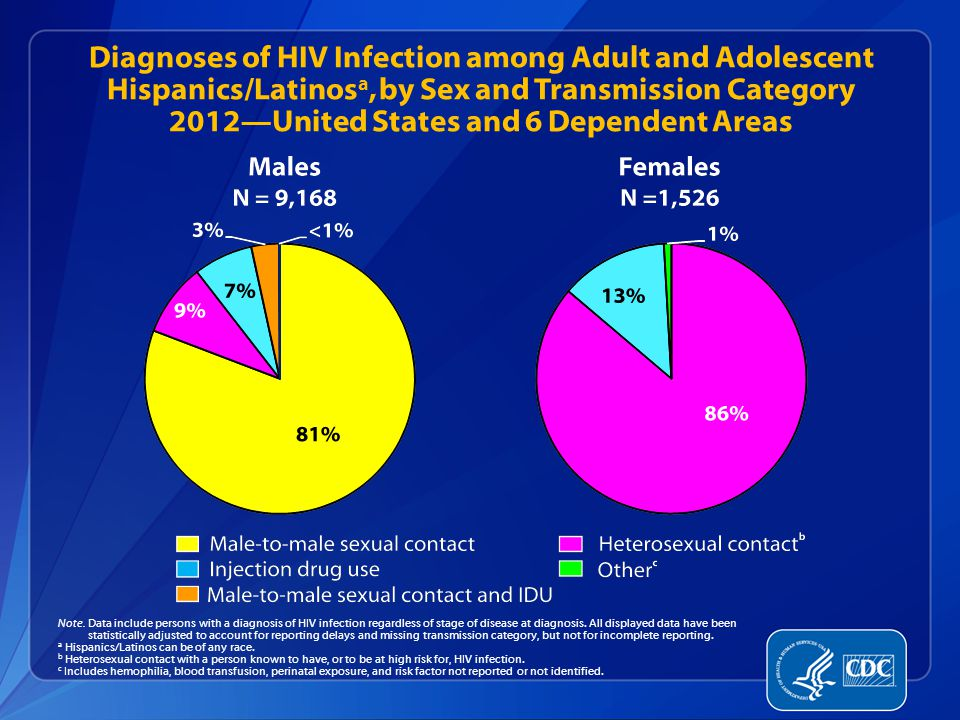 Diagnoses of HIV Infection among Adult and Adolescent Hispanics/Latinos a, by Sex and Transmission Category 2012—United States and 6 Dependent Areas Note.