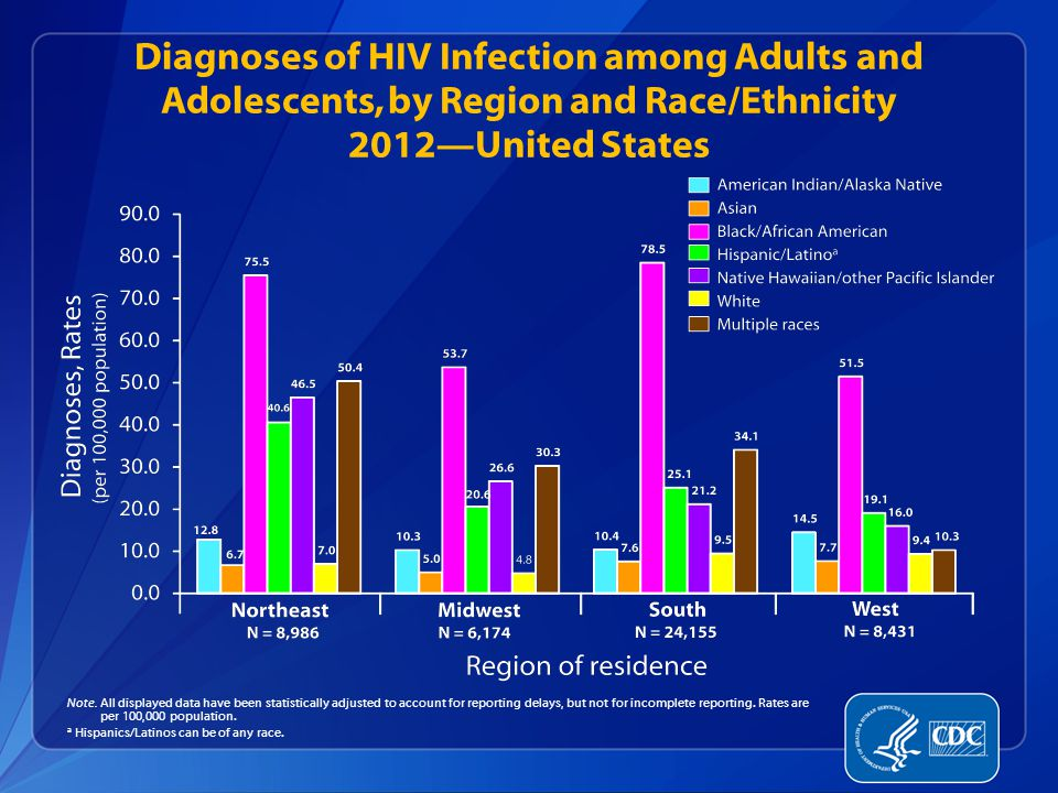 Diagnoses of HIV Infection among Adults and Adolescents, by Region and Race/Ethnicity 2012—United States Note.