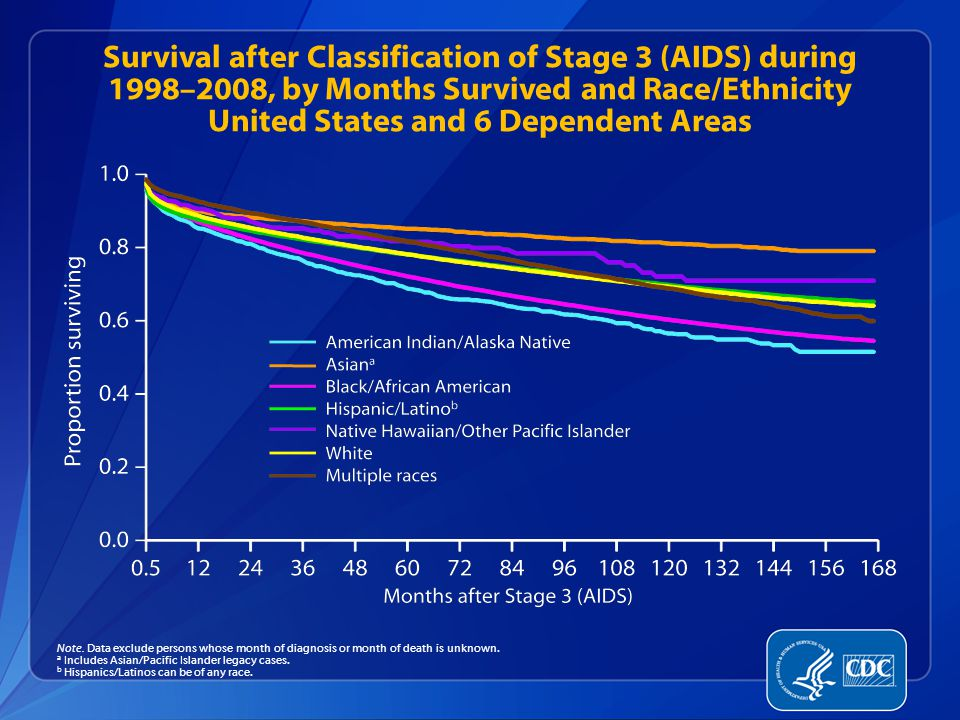 Survival after Classification of Stage 3 (AIDS) during 1998–2008, by Months Survived and Race/Ethnicity United States and 6 Dependent Areas Note.