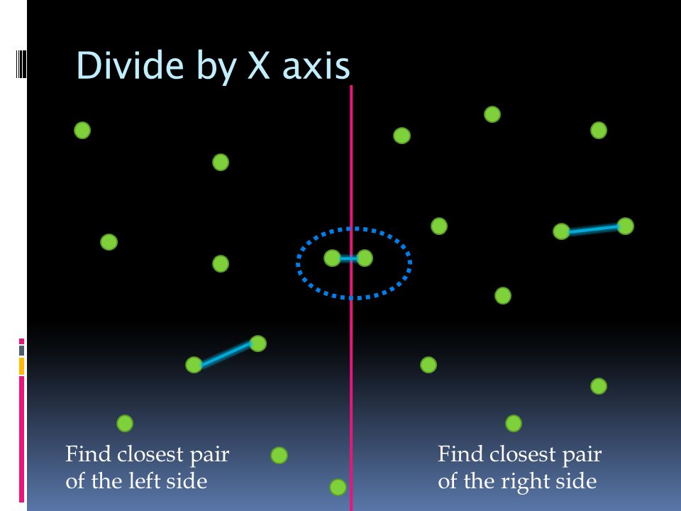Divide by X axis Find closest pair of the left side Find closest pair of the right side
