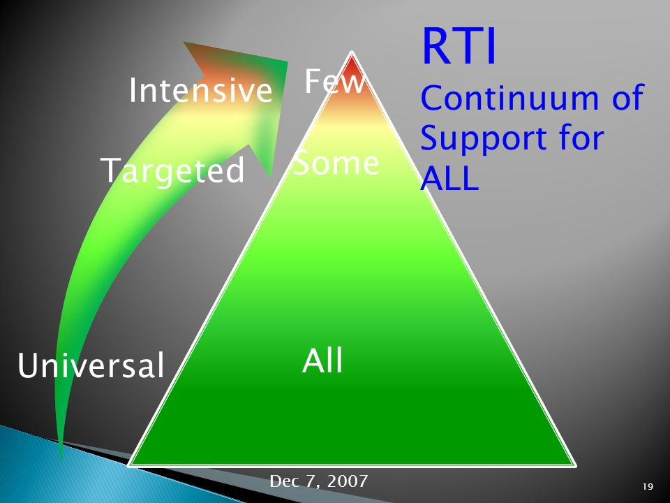 Universal Targeted Intensive All Some Few RTI Continuum of Support for ALL Dec 7,