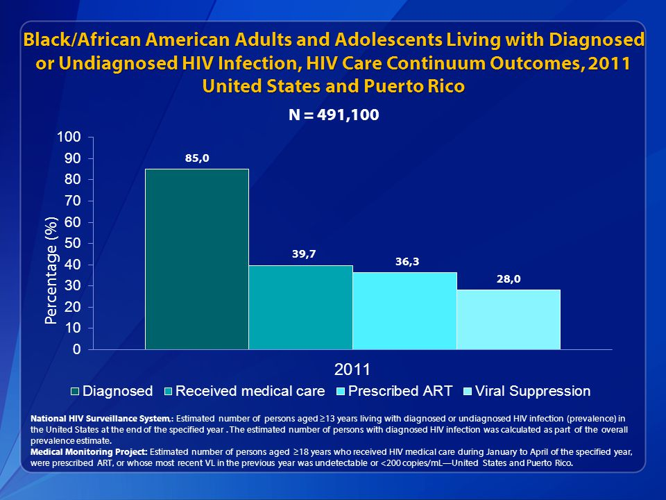 Black/African American Adults and Adolescents Living with Diagnosed or Undiagnosed HIV Infection, HIV Care Continuum Outcomes, 2011 United States and Puerto Rico National HIV Surveillance System,: Estimated number of persons aged ≥13 years living with diagnosed or undiagnosed HIV infection (prevalence) in the United States at the end of the specified year.