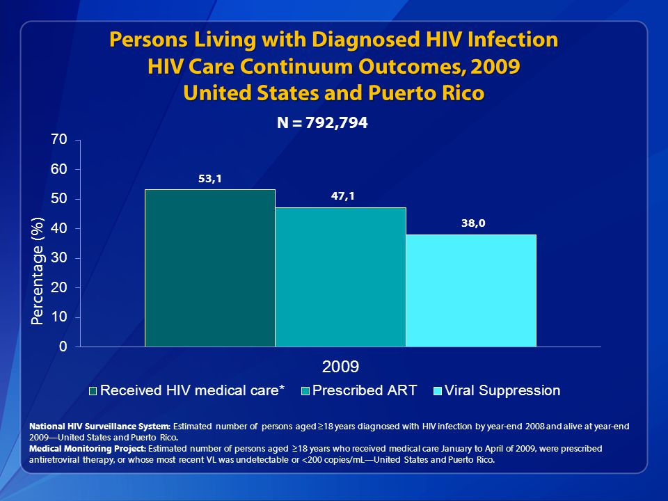 Persons Living with Diagnosed HIV Infection HIV Care Continuum Outcomes, 2009 United States and Puerto Rico National HIV Surveillance System: Estimated number of persons aged ≥18 years diagnosed with HIV infection by year-end 2008 and alive at year-end 2009—United States and Puerto Rico.
