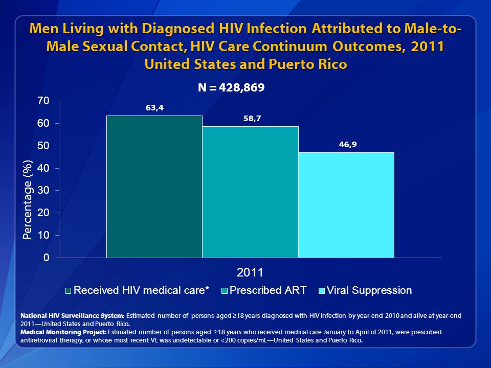 Men Living with Diagnosed HIV Infection Attributed to Male-to- Male Sexual Contact, HIV Care Continuum Outcomes, 2011 United States and Puerto Rico National HIV Surveillance System: Estimated number of persons aged ≥18 years diagnosed with HIV infection by year-end 2010 and alive at year-end 2011—United States and Puerto Rico.
