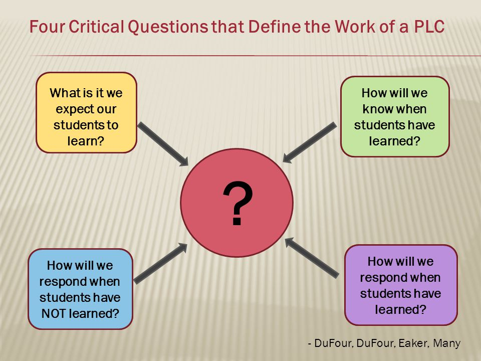 Four Critical Questions that Define the Work of a PLC .