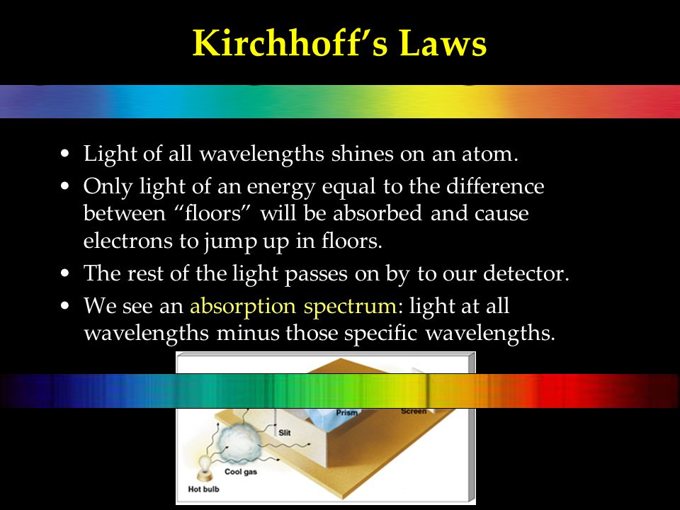 Kirchhoff's Laws Light of all wavelengths shines on an atom.