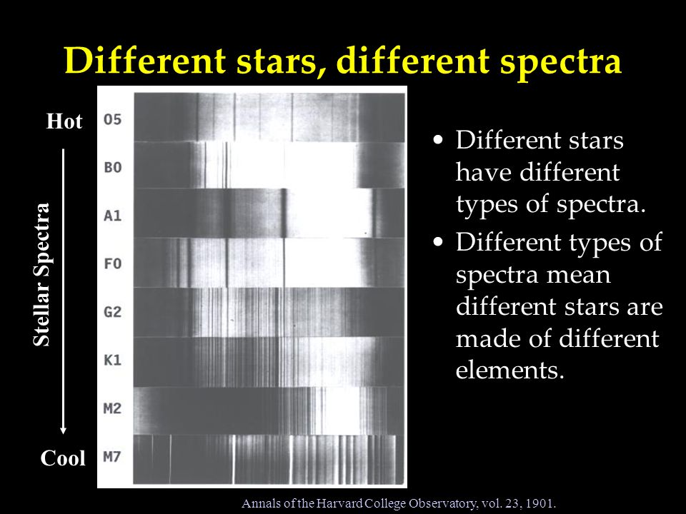 Different stars, different spectra Different stars have different types of spectra.