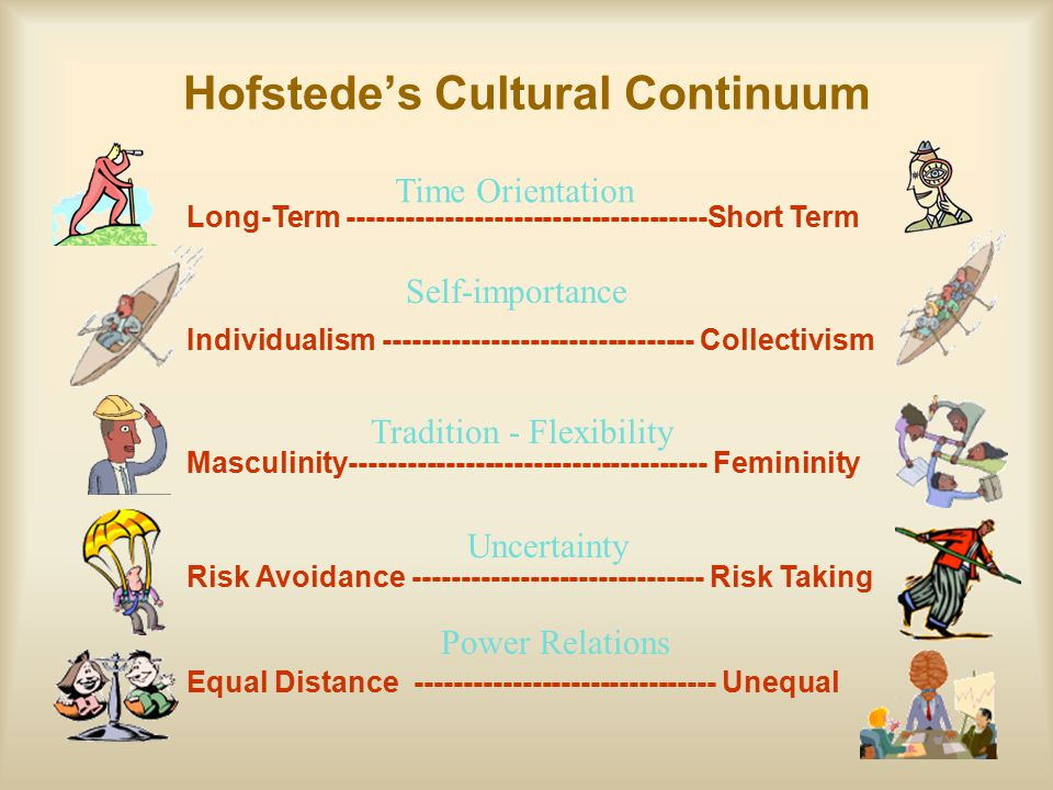Hofstede's Cultural Continuum Long-Term -------------------------------------Short Term Individualism -------------------------------- Collectivism Ma