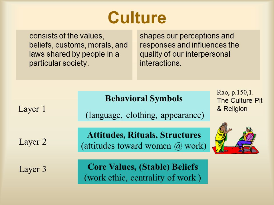 Culture consists of the values, beliefs, customs, morals, and laws shared by people in a particular society. shapes our perceptions and responses and