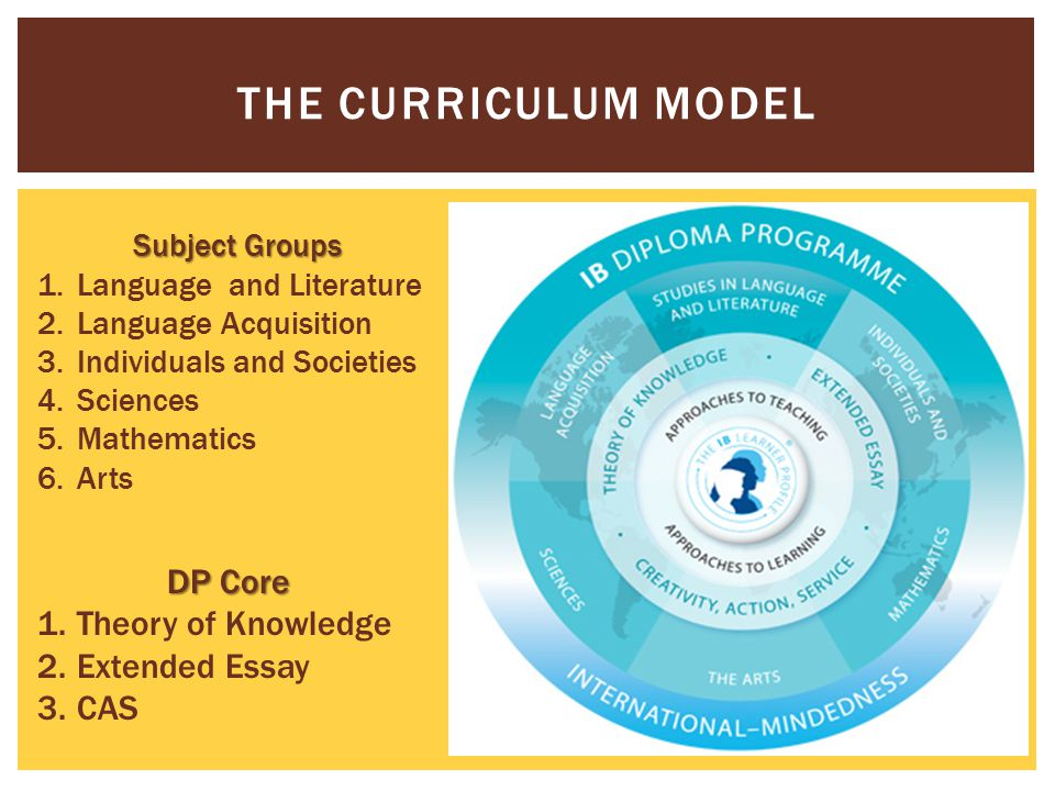 THE CURRICULUM MODEL Subject Groups 1.Language and Literature 2.Language Acquisition 3.Individuals and Societies 4.Sciences 5.Mathematics 6.Arts DP Core 1.Theory of Knowledge 2.Extended Essay 3.CAS