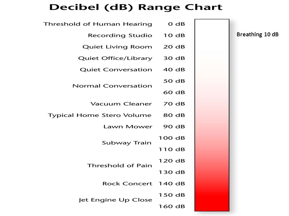 Breathing 10 dB