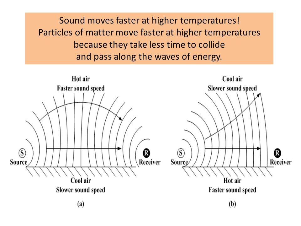 Sound moves faster at higher temperatures.
