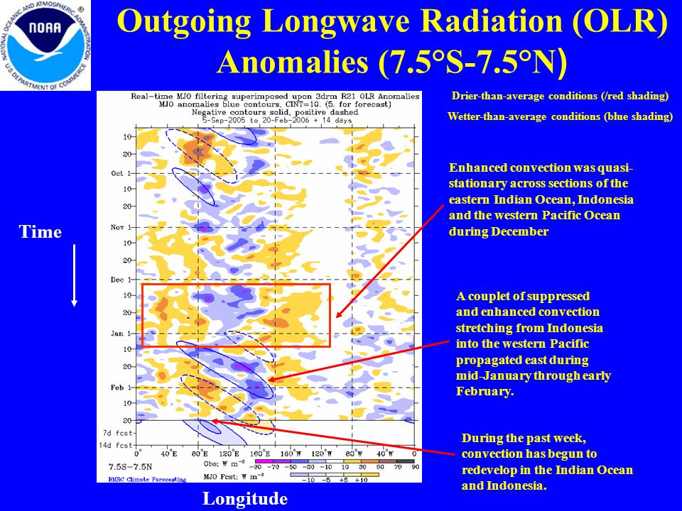 Outgoing Longwave Radiation (OLR) Anomalies (7.5°S-7.5°N ) Drier-than-average conditions (/red shading) Wetter-than-average conditions (blue shading) Longitude Time Enhanced convection was quasi- stationary across sections of the eastern Indian Ocean, Indonesia and the western Pacific Ocean during December A couplet of suppressed and enhanced convection stretching from Indonesia into the western Pacific propagated east during mid-January through early February.