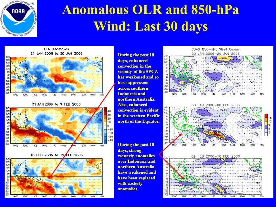 Anomalous OLR and 850-hPa Wind: Last 30 days During the past 10 days, strong westerly anomalies over Indonesia and northern Australia have weakened and have been replaced with easterly anomalies.