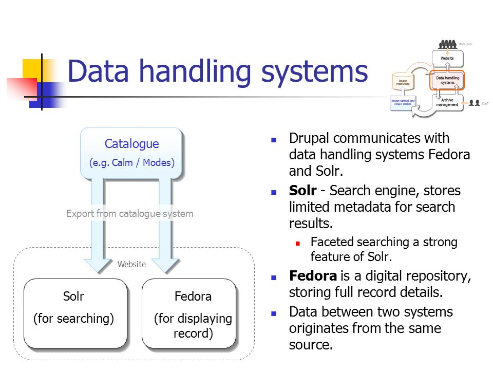 Website Data handling systems Drupal communicates with data handling systems Fedora and Solr.