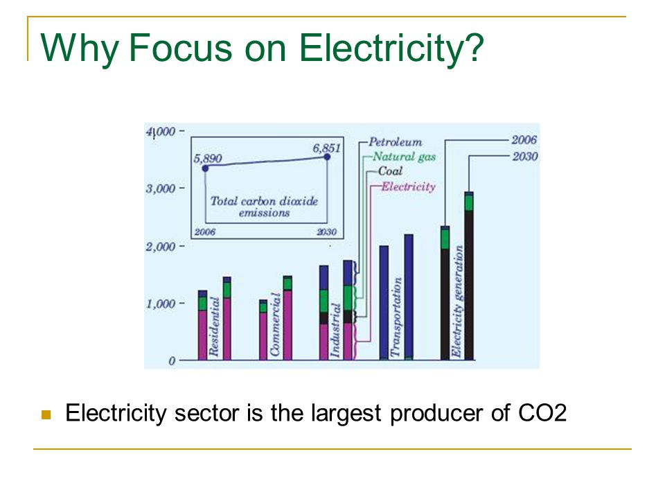 Why Focus on Electricity Electricity sector is the largest producer of CO2