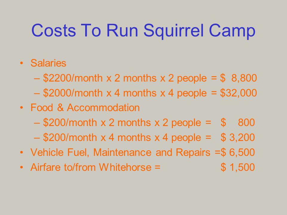 28 Costs To Run Squirrel Camp Salaries ...