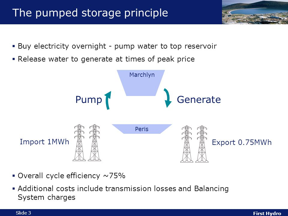 First Hydro Slide 3 The pumped storage principle  Buy electricity overnight - pump water to top reservoir  Release water to generate at times of peak price  Overall cycle efficiency ~75%  Additional costs include transmission losses and Balancing System charges PumpGenerate Import 1MWh Export 0.75MWh Marchlyn Peris