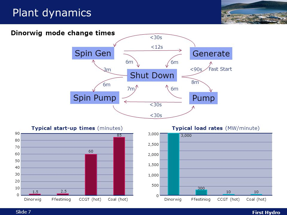 First Hydro Slide 7 Plant dynamics Shut Down Generate Pump Spin Gen Spin Pump <30s 6m 7m 6m 3m <12s 6m <90s 8m 6m <30s Fast Start Dinorwig mode change times 1.5 2.5 60 85 0 10 20 30 40 50 60 70 80 90 DinorwigFfestiniogCCGT (hot)Coal (hot) Typical start-up times (minutes) 3,000 300 10 0 500 1,000 1,500 2,000 2,500 3,000 DinorwigFfestiniogCCGT (hot)Coal (hot) Typical load rates (MW/minute)