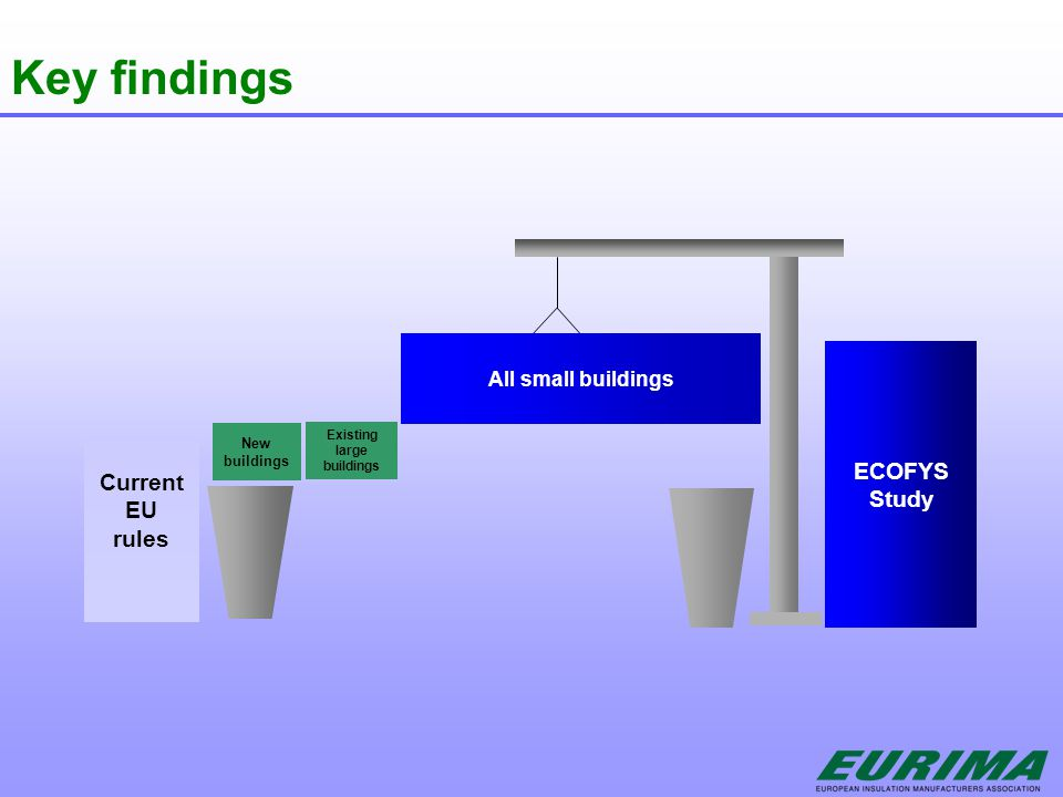 Key findings All small buildings Current EU rules ECOFYS Study New buildings Existing large buildings