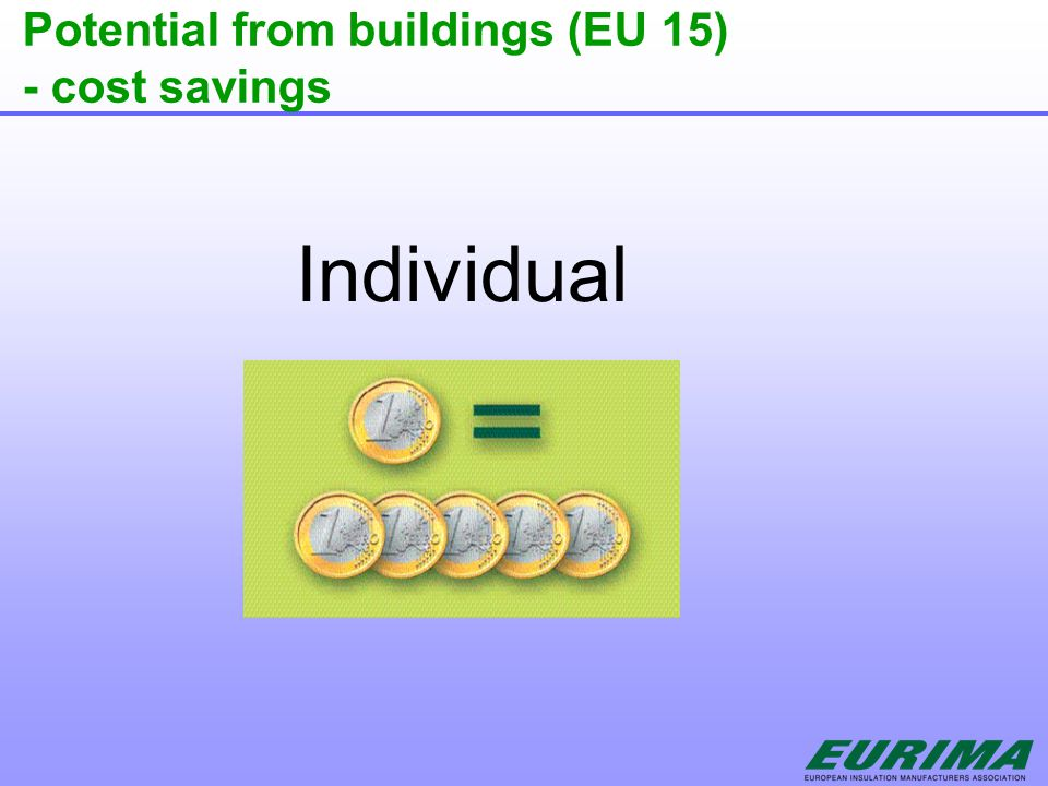Potential from buildings (EU 15) - cost savings Individual