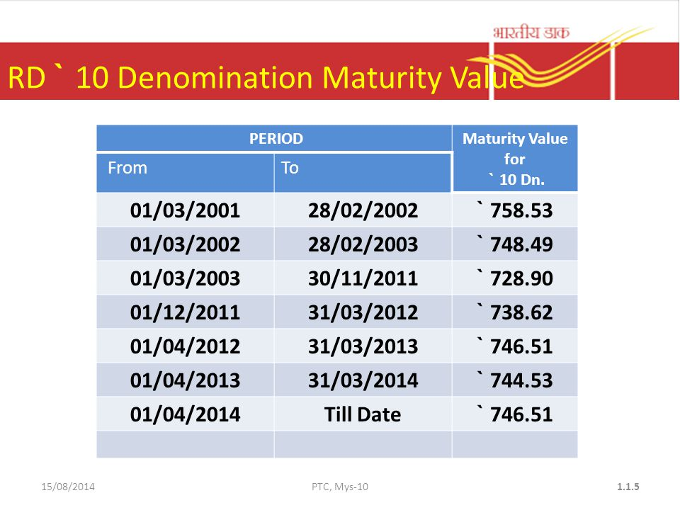 RD ` 10 Denomination Maturity Value PERIODMaturity Value for ` 10 Dn.