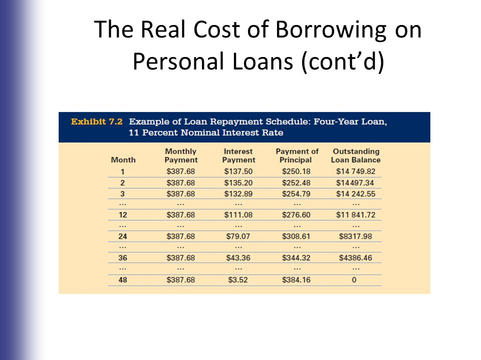 The Real Cost of Borrowing on Personal Loans (cont'd) 7-11