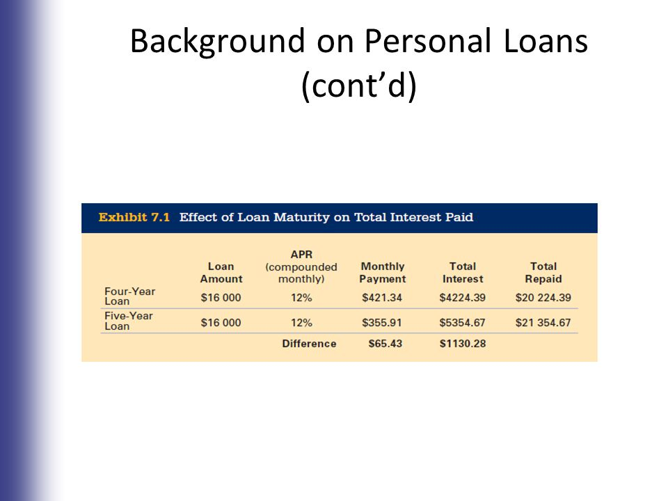 Background on Personal Loans (cont'd) 7-6