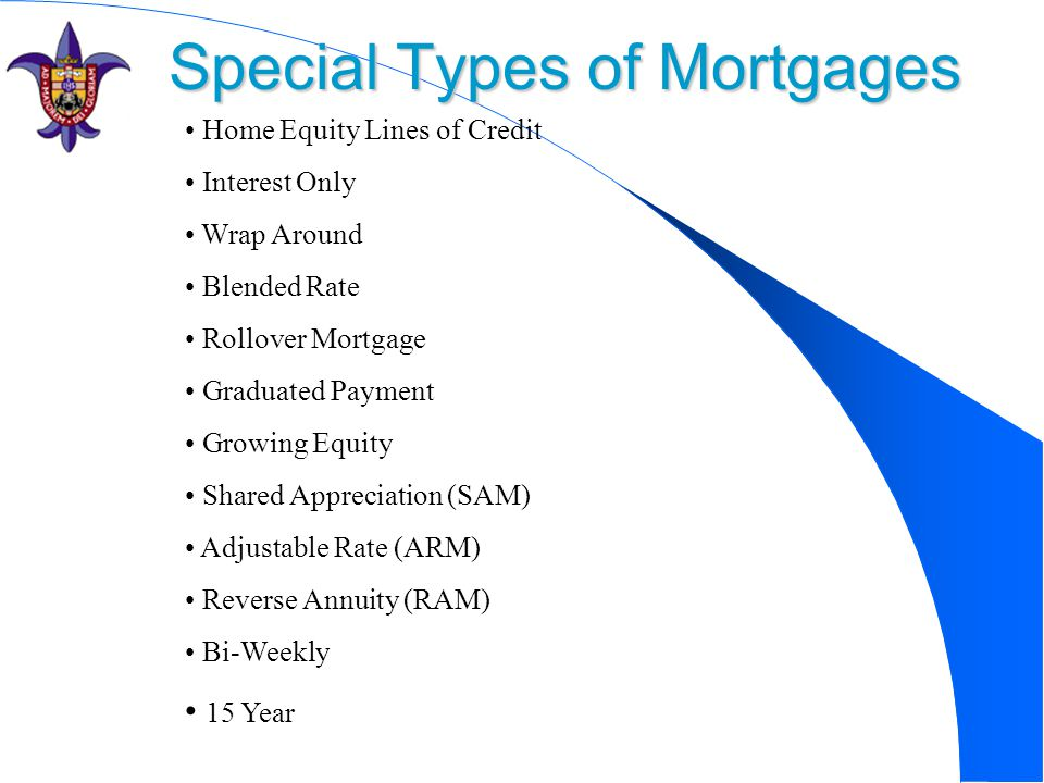 Special Types of Mortgages Home Equity Lines of Credit Interest Only Wrap Around Blended Rate Rollover Mortgage Graduated Payment Growing Equity Shared Appreciation (SAM) Adjustable Rate (ARM) Reverse Annuity (RAM) Bi-Weekly 15 Year