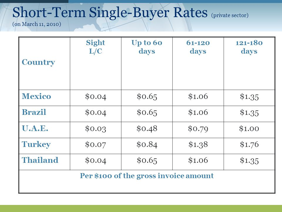 Short-Term Single-Buyer Rates (private sector) (on March 11, 2010) Country Sight L/C Up to 60 days days days Mexico$0.04$0.65$1.06$1.35 Brazil$0.04$0.65$1.06$1.35 U.A.E.$0.03$0.48$0.79$1.00 Turkey$0.07$0.84$1.38$1.76 Thailand$0.04$0.65$1.06$1.35 Per $100 of the gross invoice amount