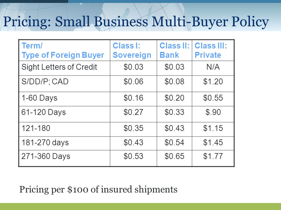 Pricing: Small Business Multi-Buyer Policy Term/ Type of Foreign Buyer Class I: Sovereign Class II: Bank Class III: Private Sight Letters of Credit$0.03 N/A S/DD/P; CAD$0.06$0.08$ Days$0.16$0.20$ Days$0.27$0.33$ $0.35$0.43$ days$0.43$0.54$ Days$0.53$0.65$1.77 Pricing per $100 of insured shipments