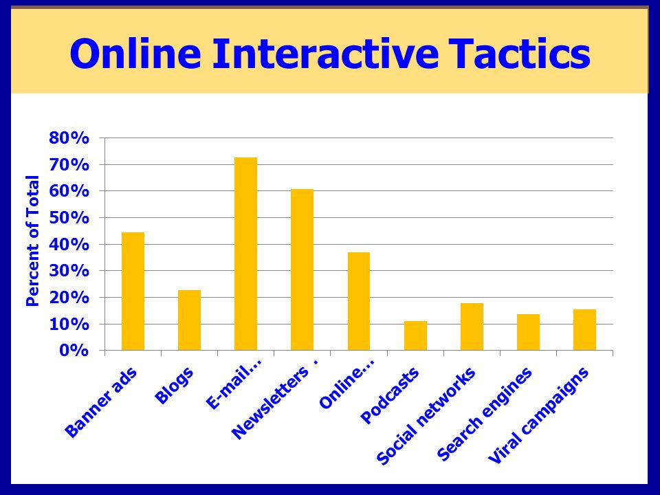 Online Interactive Tactics Newsletters