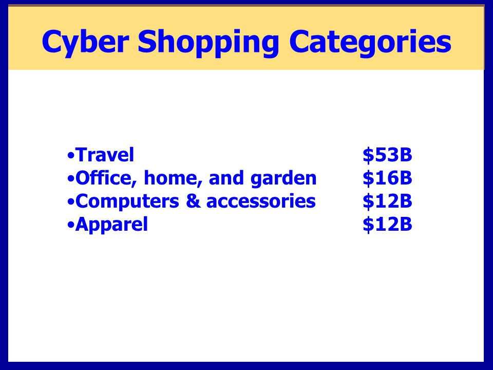 Cyber Shopping Categories Travel$53B Office, home, and garden$16B Computers & accessories$12B Apparel$12B