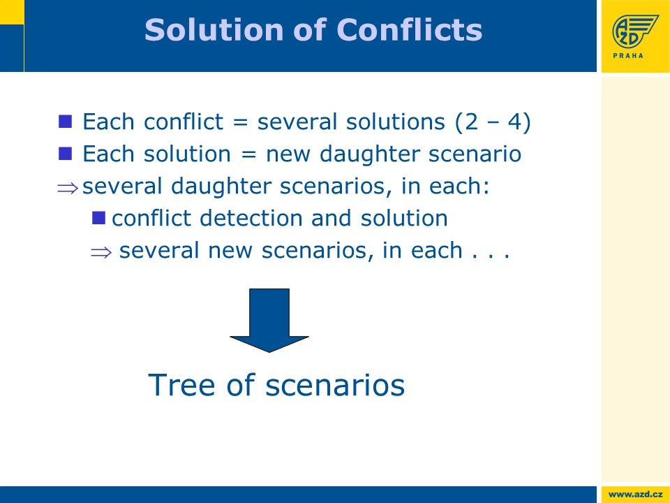 Each conflict = several solutions (2 – 4) Each solution = new daughter scenario several daughter scenarios, in each: conflict detection and solution  several new scenarios, in each...