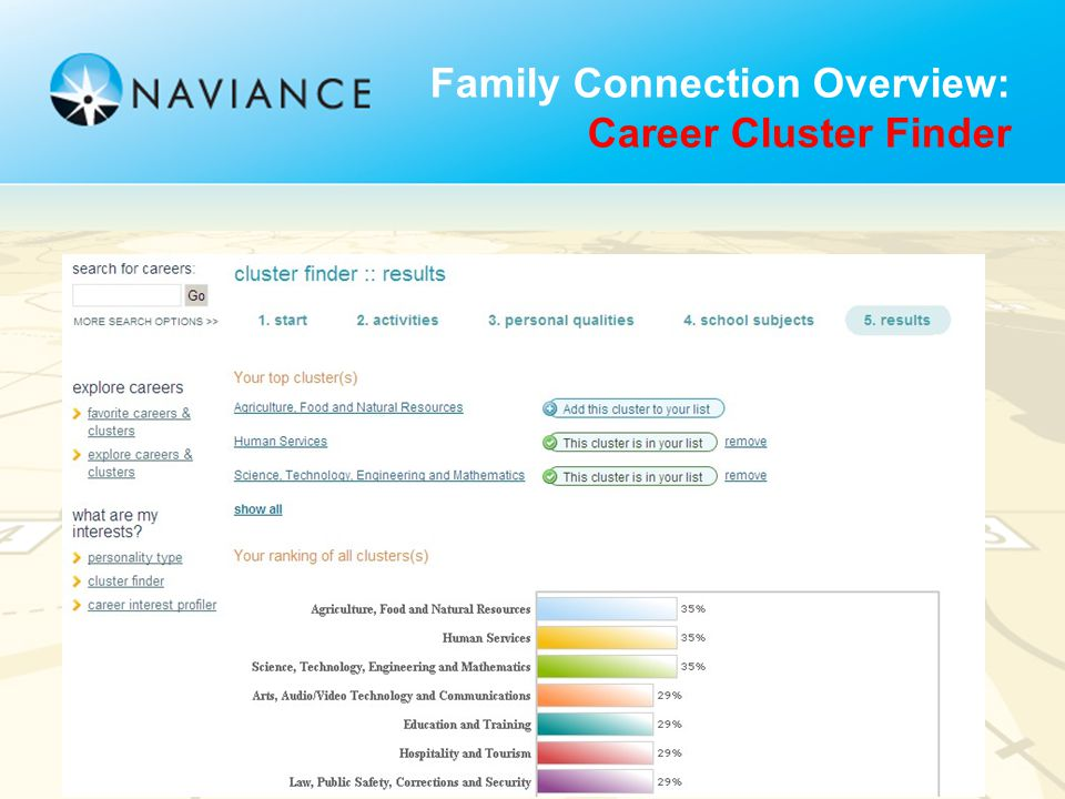 Family Connection Overview: Career Cluster Finder