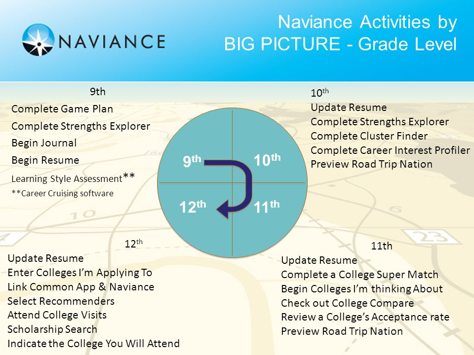 Naviance Activities by BIG PICTURE - Grade Level 9th Complete Game Plan Complete Strengths Explorer Begin Journal Begin Resume Learning Style Assessment ** **Career Cruising software 10 th Update Resume Complete Strengths Explorer Complete Cluster Finder Complete Career Interest Profiler Preview Road Trip Nation 12 th Update Resume Enter Colleges I'm Applying To Link Common App & Naviance Select Recommenders Attend College Visits Scholarship Search Indicate the College You Will Attend 11th Update Resume Complete a College Super Match Begin Colleges I'm thinking About Check out College Compare Review a College's Acceptance rate Preview Road Trip Nation 9 th 10 th 12 th 11 th