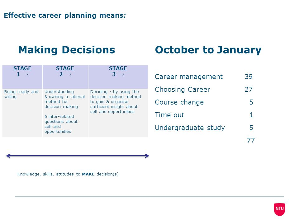 STAGE 1 → STAGE 2 → STAGE 3 → Being ready and willing Understanding & owning a rational method for decision making 6 inter-related questions about self and opportunities Deciding - by using the decision making method to gain & organise sufficient insight about self and opportunities Effective career planning means: Knowledge, skills, attitudes to MAKE decision(s) Making DecisionsOctober to January Career management 39 Choosing Career27 Course change 5 Time out 1 Undergraduate study 5 77