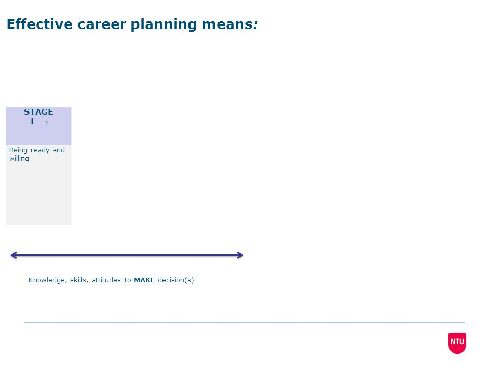 STAGE 1 → Being ready and willing Effective career planning means: Knowledge, skills, attitudes to MAKE decision(s)