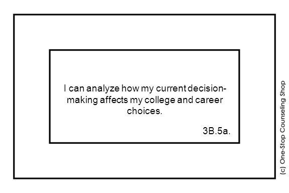 I can analyze how my current decision- making affects my college and career choices. 3B.5a.