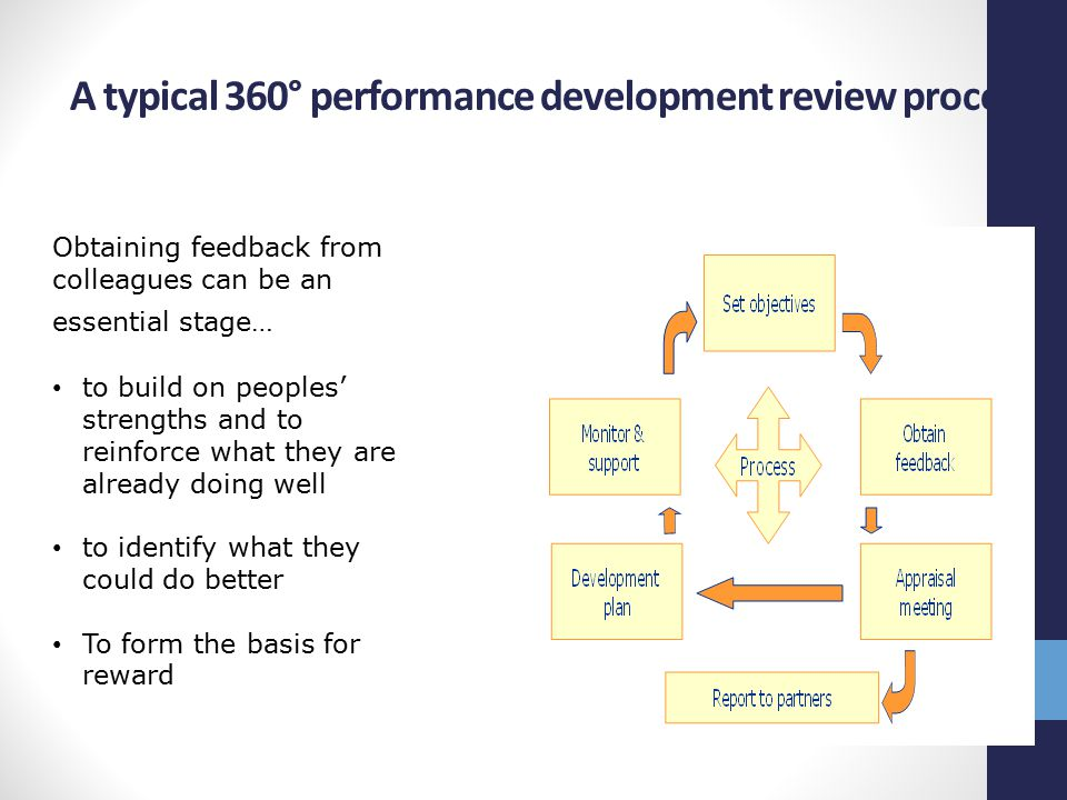 A typical 360° performance development review process Obtaining feedback from colleagues can be an essential stage… to build on peoples' strengths and to reinforce what they are already doing well to identify what they could do better To form the basis for reward