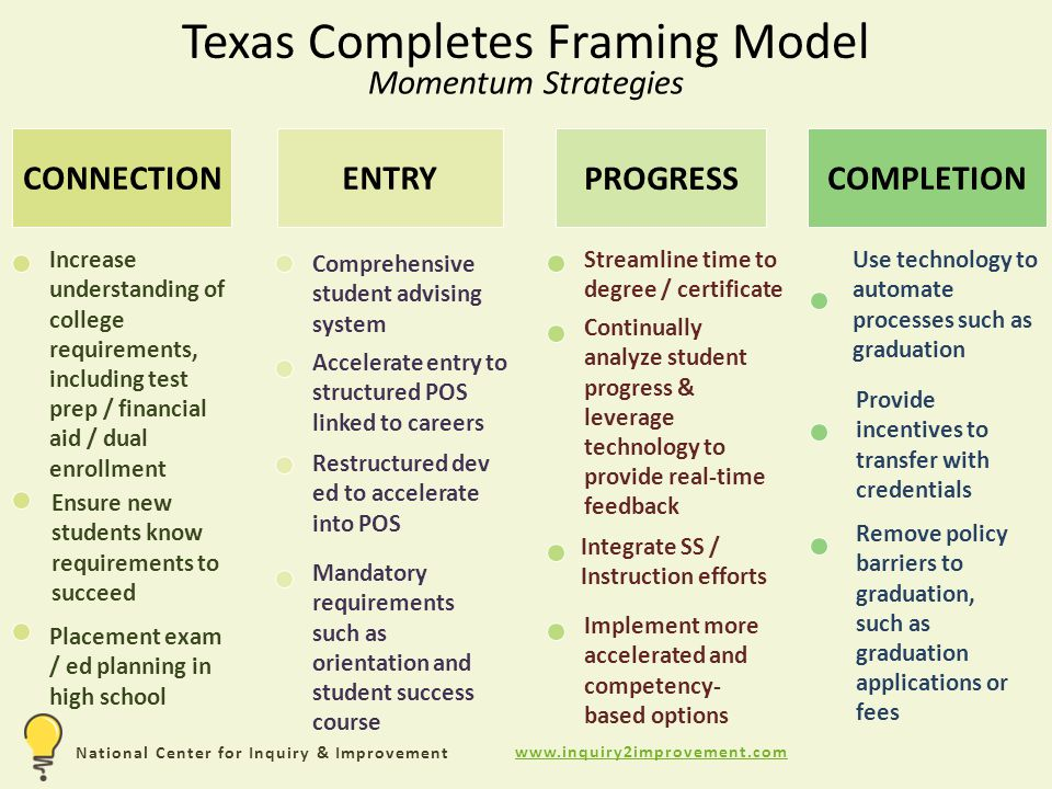 National Center for Inquiry & Improvement PROGRESS ENTRY COMPLETION CONNECTION Increase understanding of college requirements, including test prep / financial aid / dual enrollment Texas Completes Framing Model Momentum Strategies Ensure new students know requirements to succeed Placement exam / ed planning in high school Accelerate entry to structured POS linked to careers Mandatory requirements such as orientation and student success course Restructured dev ed to accelerate into POS Comprehensive student advising system Streamline time to degree / certificate Continually analyze student progress & leverage technology to provide real-time feedback Implement more accelerated and competency- based options Remove policy barriers to graduation, such as graduation applications or fees Provide incentives to transfer with credentials Use technology to automate processes such as graduation Integrate SS / Instruction efforts