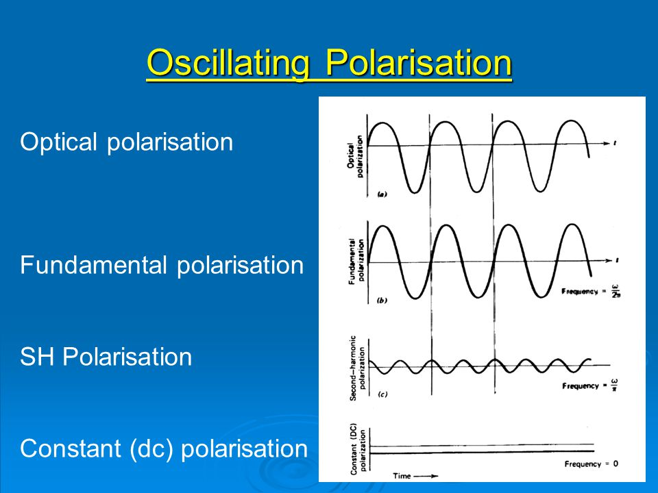 Oscillating Polarisation Optical polarisation Fundamental polarisation SH Polarisation Constant (dc) polarisation